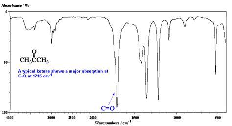 ir spectrum analysis ch13 sle ir spectra
