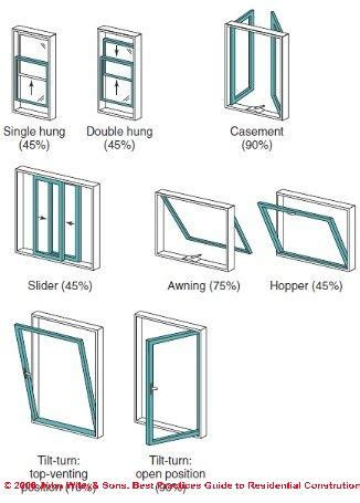 Windows Types Decorating Types Of Windows Interior Design Infographs Vinyls Window And House