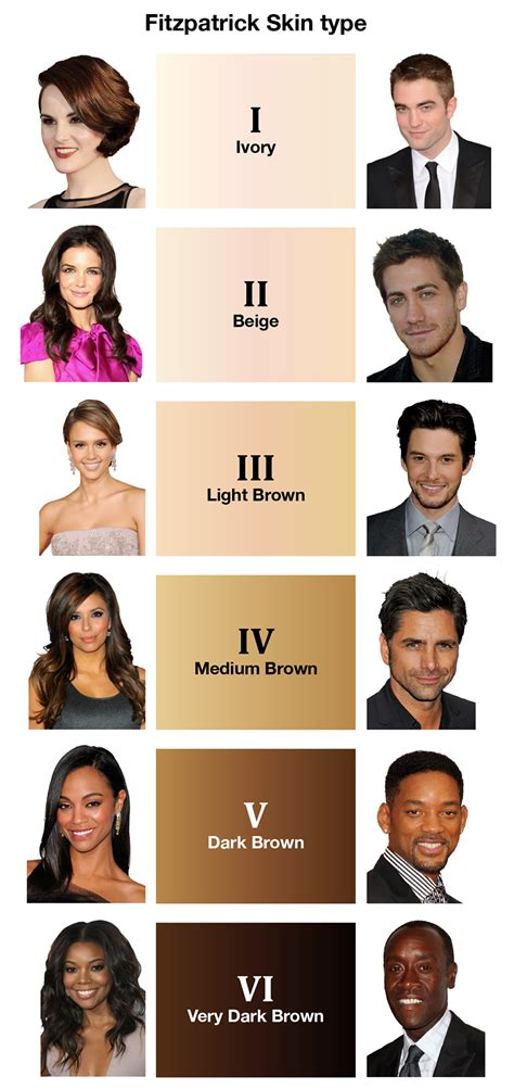 skin types skintype pigmentation in relation to sunless tanning skin