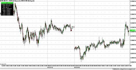 Forex Gap forex gap how to profit from trading the forex gap