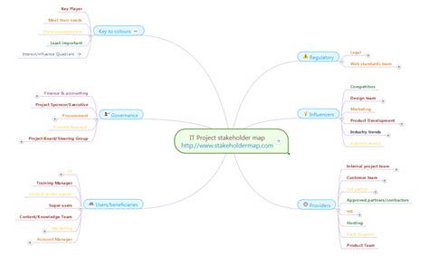 stakeholder mind map use mindmapping to manage stakeholders