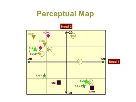 perceptual map perceptual mapping techniques