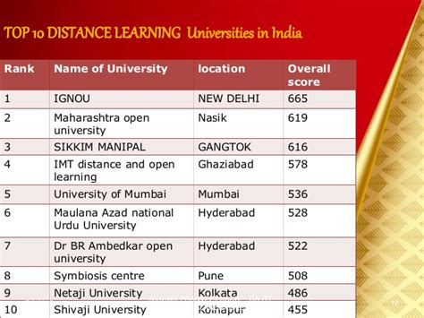 Top 10 Distance Mba Colleges In Maharashtra by Itt Project Topic Distance Learning System
