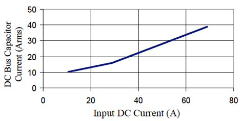 dc capacitor current dc capacitor for drive inverters ecidc