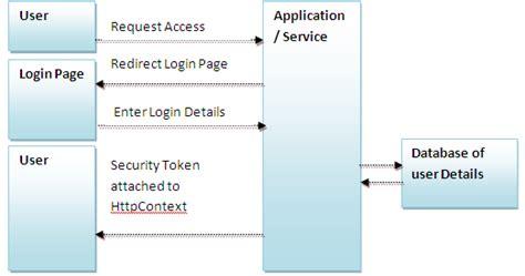 jquery design guidelines forms authentication c guide c asp net mvc linq