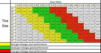 Ford Truck Tire Size Chart Changing My 2015 4x4 5 0 From 3 31 Gears To 3 73 Gears