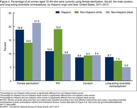 Percentage of white women dating black men