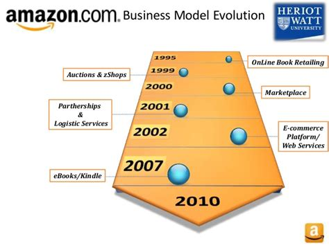 amazon business amazon business model pictures to pin on pinterest pinsdaddy