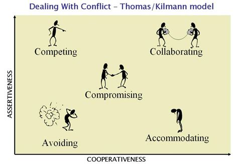 12 Basic Tips For Dealing With Conflict by Course On Collaborative Conflict Resolution