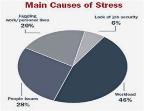 the stress of having a cause and symptoms of stress mathias sauer
