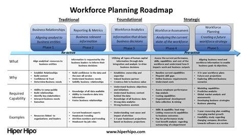 business planning success    roadmap  strategic workforce planning hiper hipo