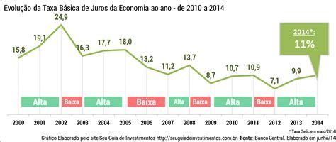 taxa de juros igpm 2014 como investir em tesouro pr 233 fixado ltn 3 seu guia de