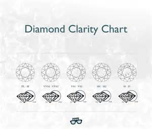 color and clarity chart clarity guide you can t miss