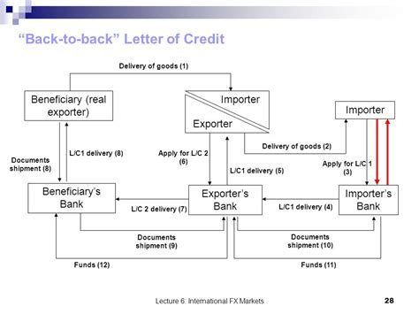 Bank Involved In Letter Of Credit Understanding Back To Back Letters Of Credit Laundering Risks