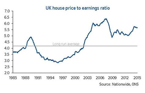 is buying a house a good investment uk buy to let s interstellar gains won t be repeated 1996 was a great time to invest