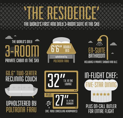 etihad a380 the residence etihad airways launches ultra luxe residences on its a380