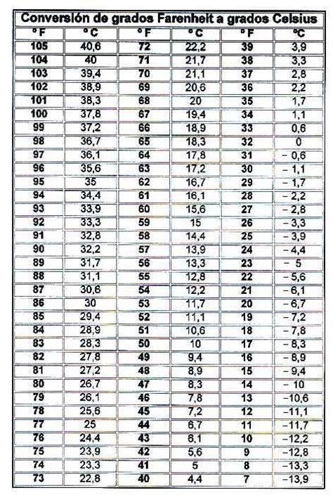 tabla conversion de grados centigrados a fahrenheit tabla de grados centigrados a fahrenheit