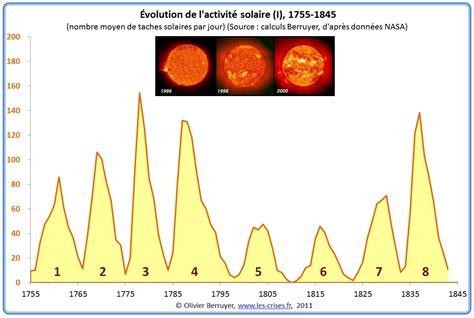 les les solaires 187 1351 climat 12 les cycles solaires courts