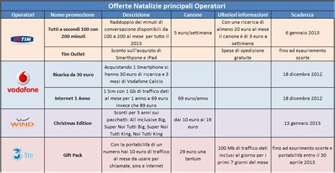 offerte per mobile tutte le offerte natalizie dei principali operatori