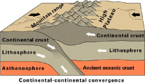 convergent boundary diagram how mountains are formed ency123
