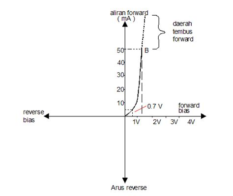diode listrik dioda penyearah
