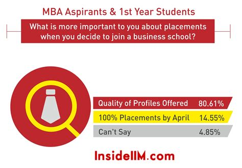 100 Placement Mba College by Most Preferred Work Cities Loan Statistics Cost Of An