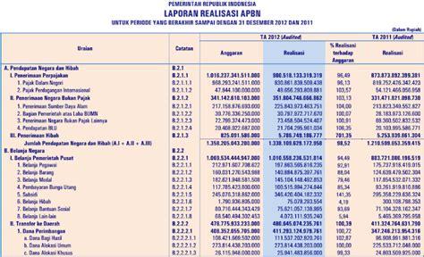 format laporan realisasi anggaran dessy amelia tugas 3 akuntansi sektor publik