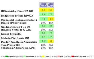Car Tire Reviews Comparisons Car Driver Tire Test Acurazine Acura Enthusiast
