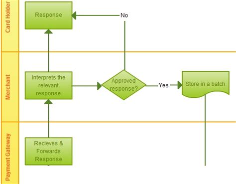 Credit Card Transaction Template flowchart ideas with exles ideas for flowcharts as templates