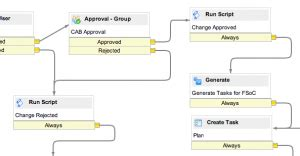 servicenow workflow exle soap within a servicenow workflow andersen