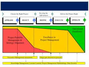 project management methodology template project management methodology pmo exle sanitised