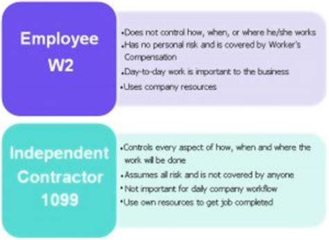 differences employee independent contractor investigation the perils of misclassifying employees as