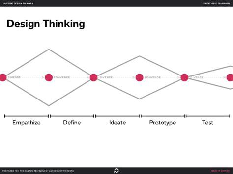 design thinking diverge converge ucla anderson design thinking workshop