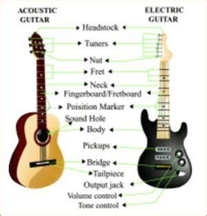tutorial untuk beginner guitar tutorial e book how to learn guitar free bangla ebook