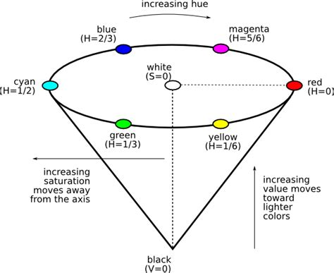 which is the best definition of a conic section 4 3 the hue saturation value hsv color model