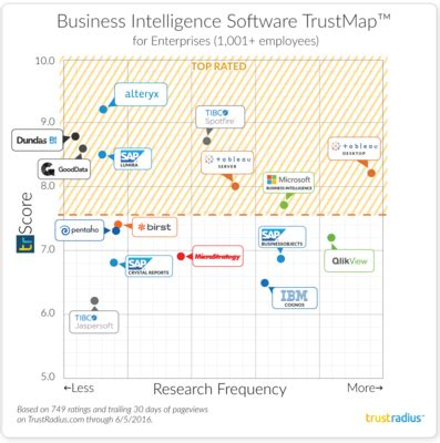 best business intelligence tools top business intelligence tools in 2018 trustradius