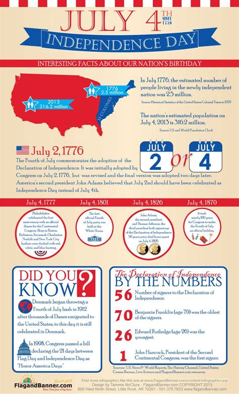 4th Of July Facts by List Of 31 Catchy 4th Of July Slogans