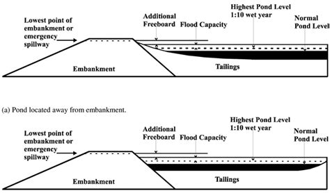 design criteria of earthen dam management of tailings storage facilities energy and