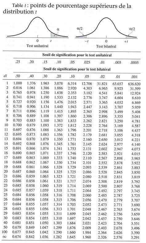 Student T Table by Pin Statistics Table Of Critical Values On