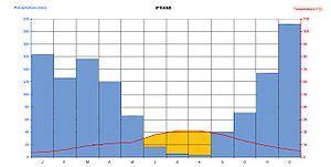 exercice diagramme ombrothermique pdf climat du maroc wikip 233 dia