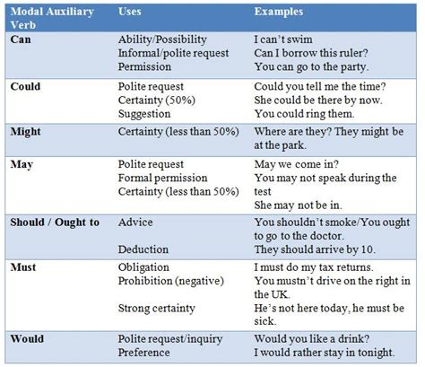 10 esl activities to practice modal auxiliary verbs