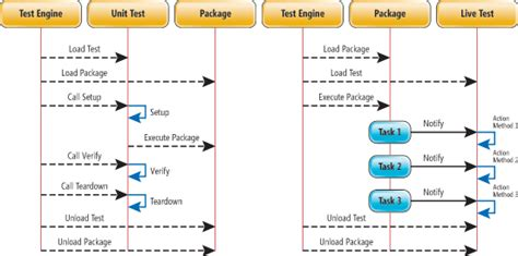 unit testing diagram sql server unit and integration testing of ssis packages