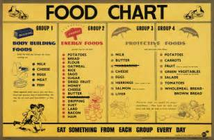what makes a diet the second five principles