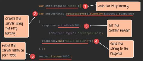 node js exports tutorial create http web server in node js complete tutorial
