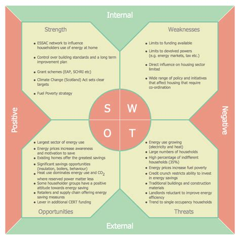 sle project analysis swot template