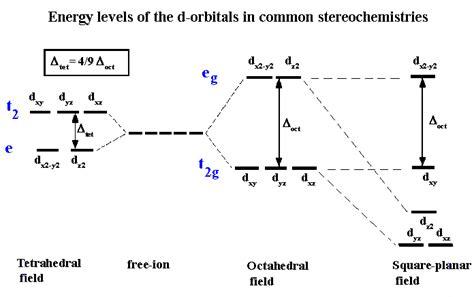 d orbital splitting diagram field theory 1960085 meritnation