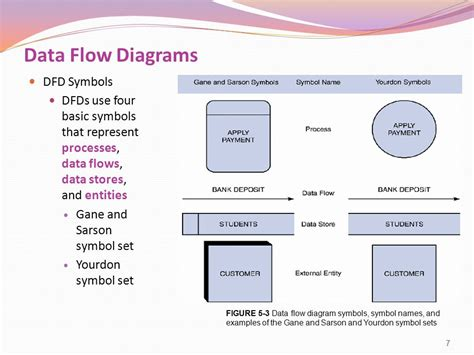 data flow diagram gane sarson systems analysis and design 8th edition ppt