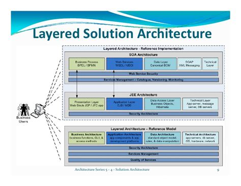 architecture series 5 4 solution architecture draft