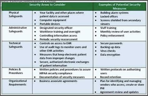 security risk analysis meaningful use template sle