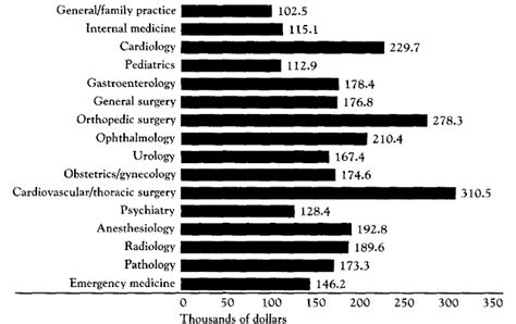 Md Mba Venture Capital Salary by Physician Salary All About Physician Salary